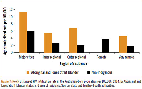 Most common sexually transmitted infections australia