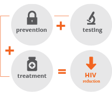 AFAO Testing Prevention and Treatment equals HIV Reduction infographic
