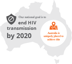 AFAO Our goal to end HIV transmission by 2020 infographic