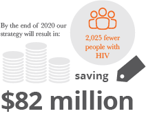 AFAO Saving 82 million infographic